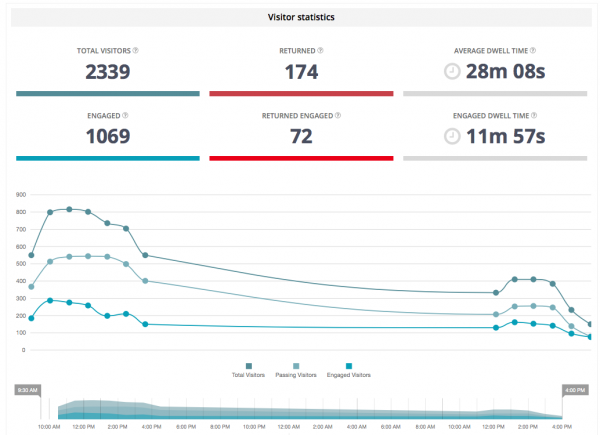 live event analytics figures for event tech live